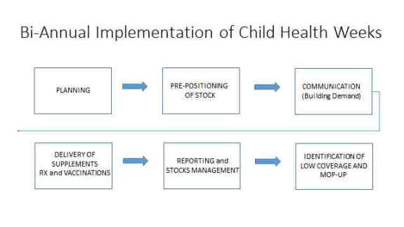 Child Health Weeks